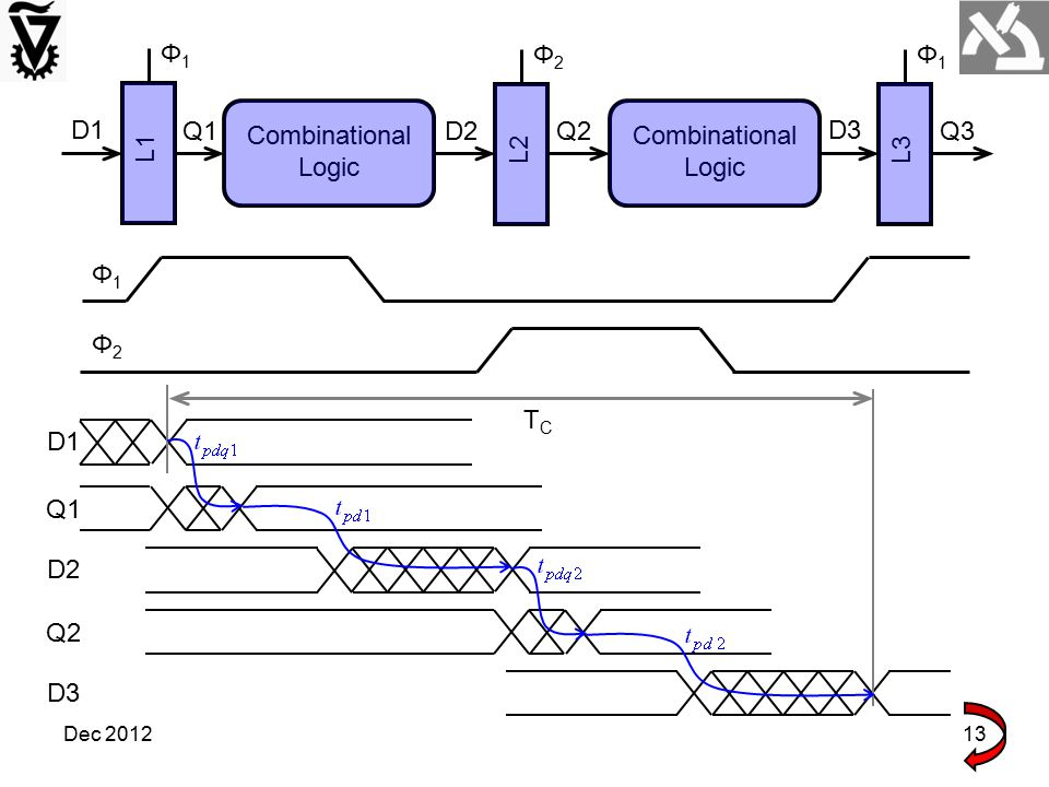 Φ1 Combinational Logic L1 D1 Q1 L2 Φ2 D2 Q2 L3 D3 Q3 Φ1 Φ2 TC D1 Q1 D2