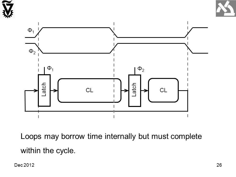Loops may borrow time internally but must complete within the cycle.