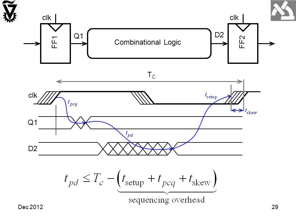 FF1 clk FF2 Combinational Logic Q1 D2 Q1 D2 clk TC Dec 2012