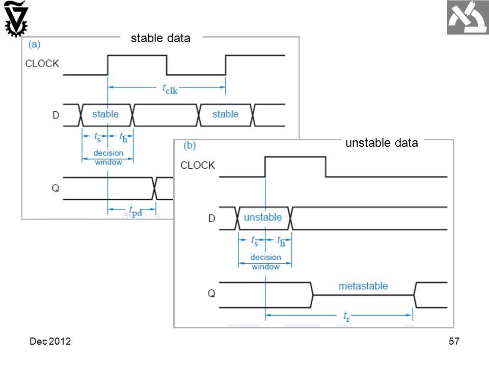 stable data unstable data Dec 2012