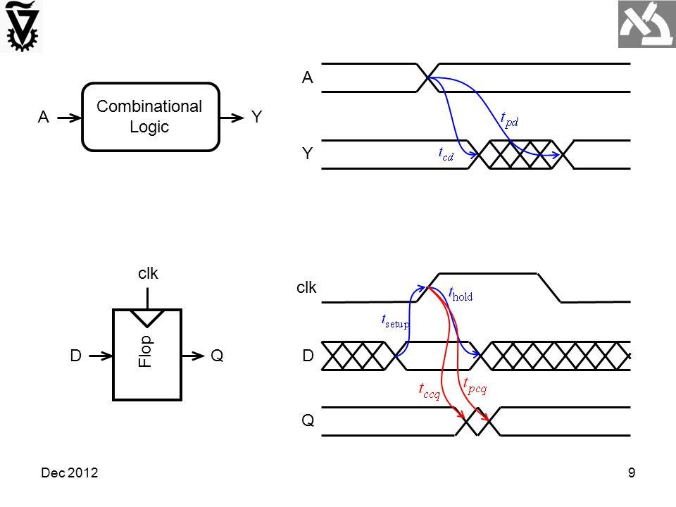 A Combinational Logic A Y Y Flop clk D Q clk D Q Dec 2012