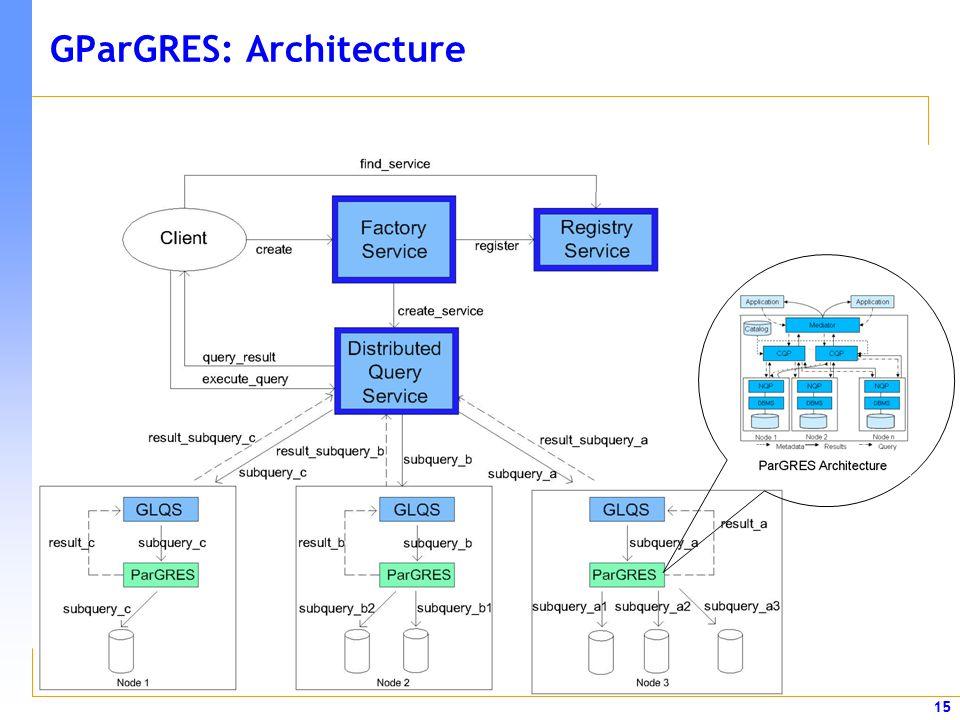 GParGRES: Architecture