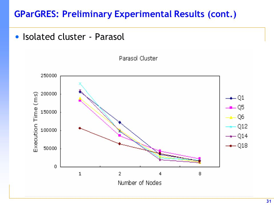 GParGRES: Preliminary Experimental Results (cont.)