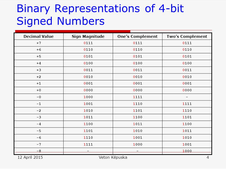 Binary Representations of 4-bit Signed Numbers