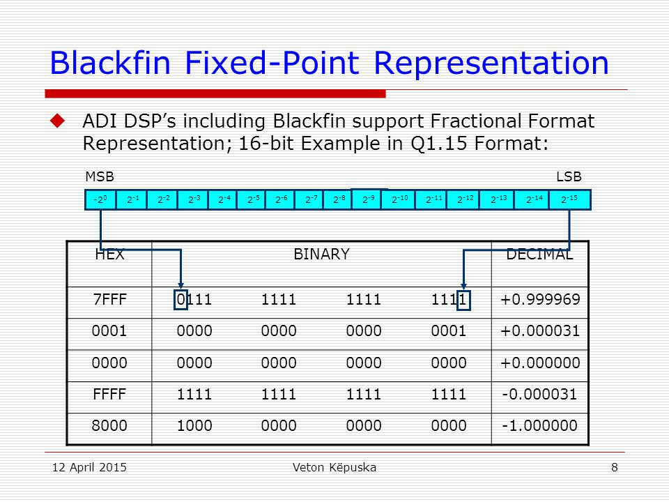 Blackfin Fixed-Point Representation
