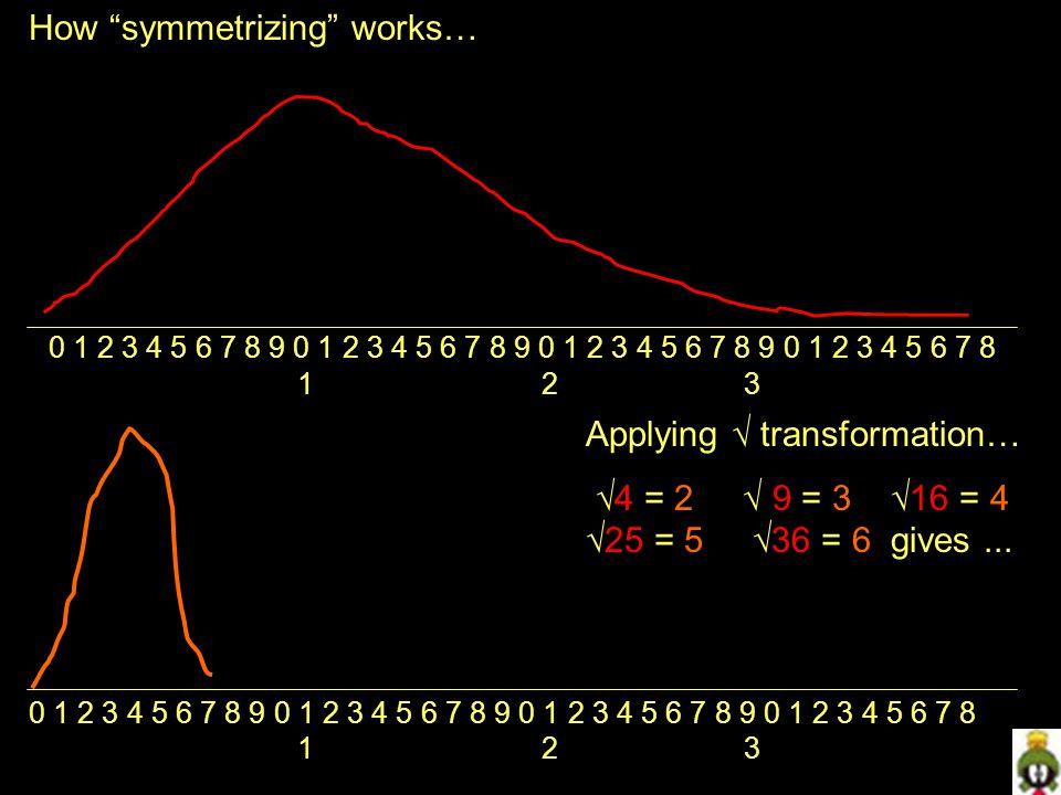 How symmetrizing works…