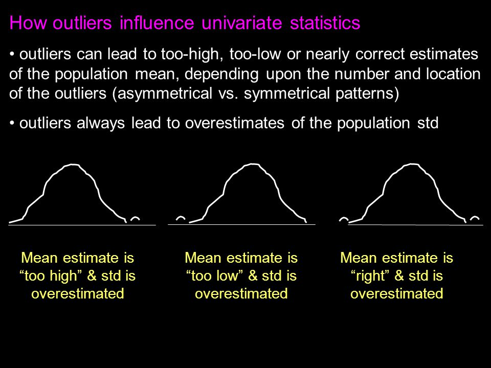 How outliers influence univariate statistics