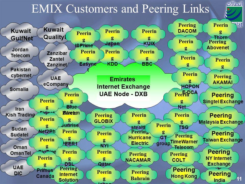 EMIX Customers and Peering Links