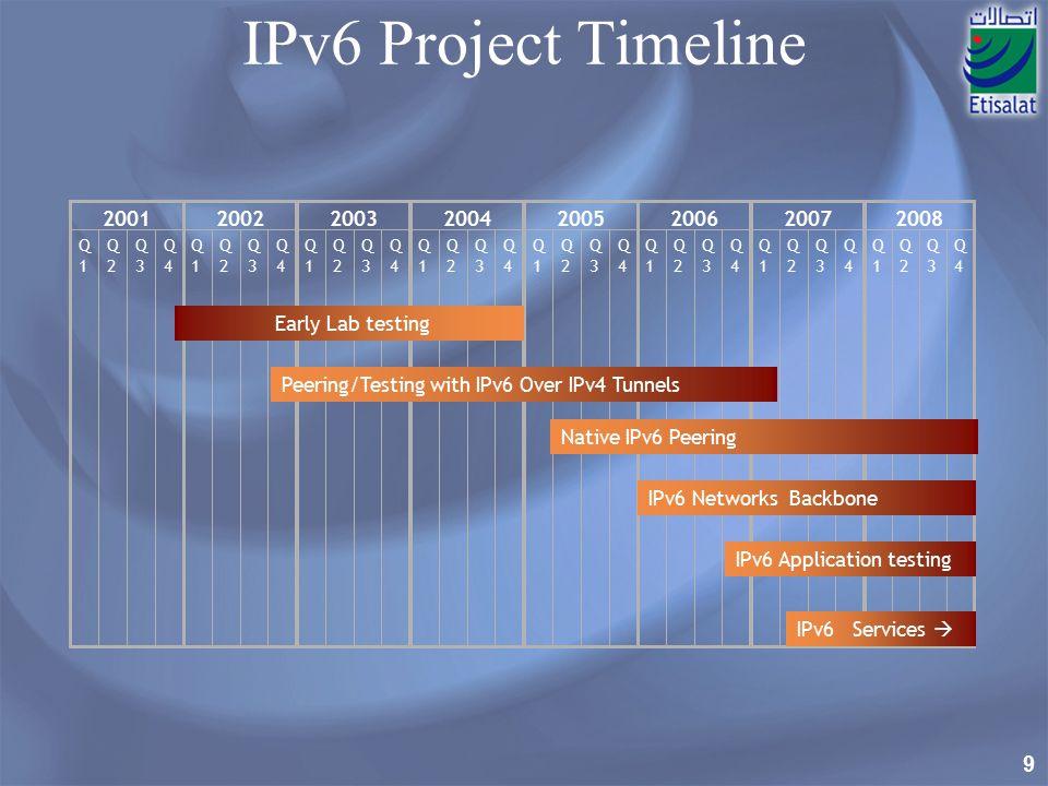 IPv6 Project Timeline Q1. Q2. Q3. Q4. 2001. Q1. Q2. Q3. Q4. 2002. Q1. Q2. Q3. Q4. 2003.