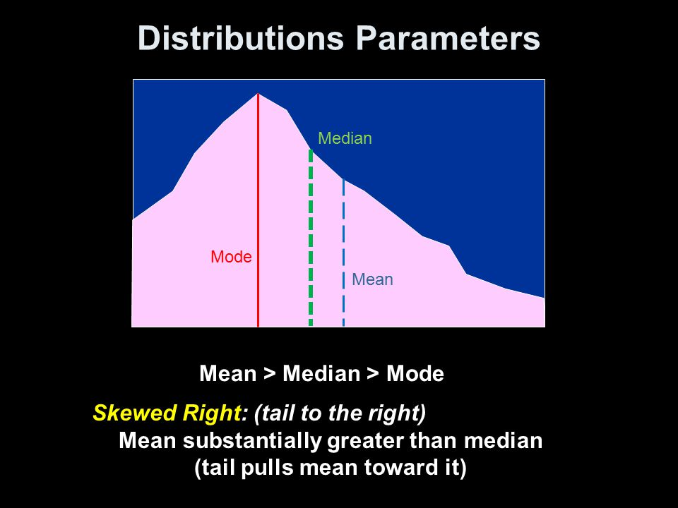 Distributions Parameters