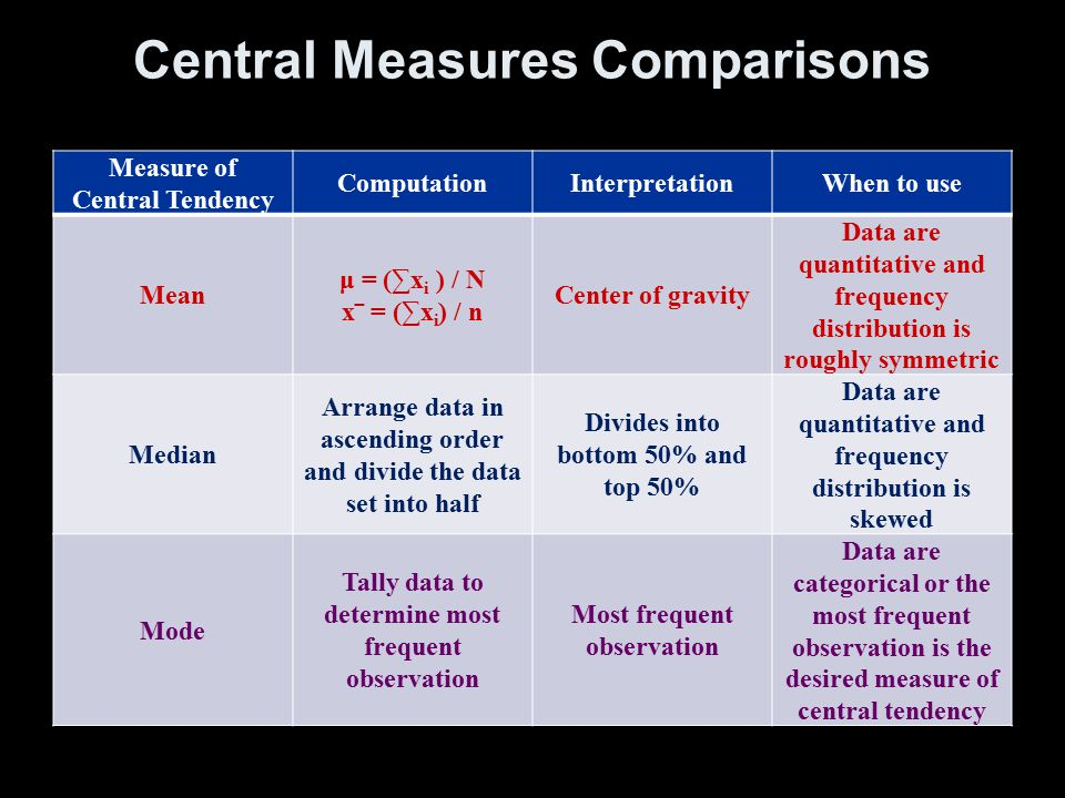 Central Measures Comparisons