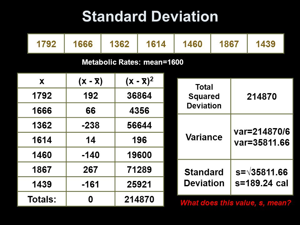 Total Squared Deviation