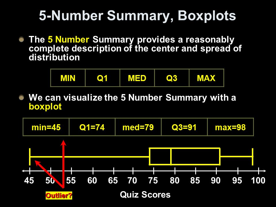 5-Number Summary, Boxplots