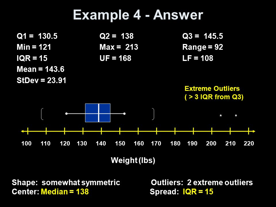 Example 4 - Answer Q1 = 130.5 Q2 = 138 Q3 = 145.5 Min = 121 Max = 213 Range = 92 IQR = 15 UF = 168 LF = 108 Mean = 143.6 StDev = 23.91