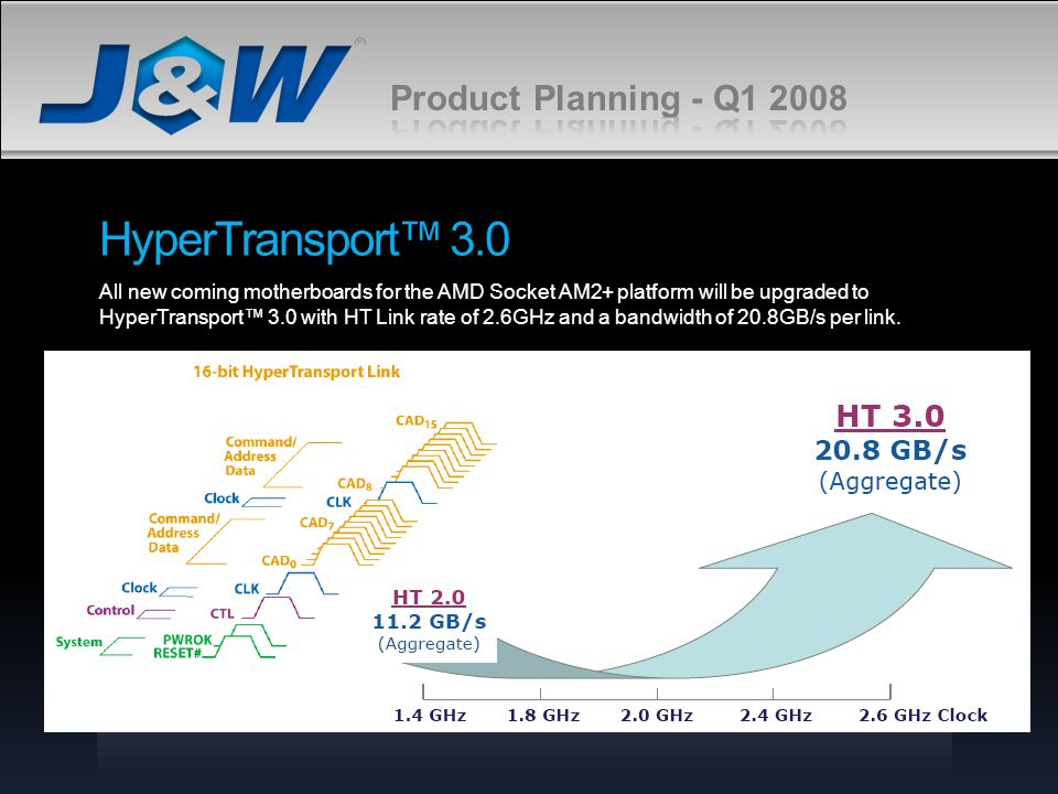 HyperTransport™ 3.0 Product Planning - Q1 2008