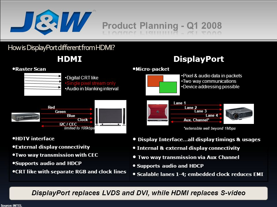 How is DisplayPort different from HDMI