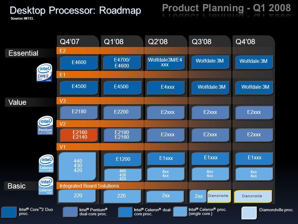 Desktop Processor: Roadmap