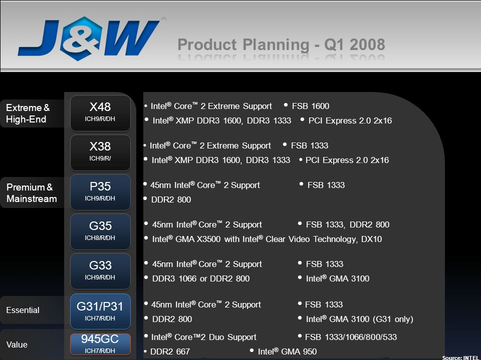 Product Planning - Q1 2008 X48. ICH9/R/DH. Intel® Core™ 2 Extreme Support  FSB 1600.