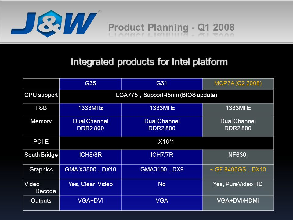 Integrated products for Intel platform