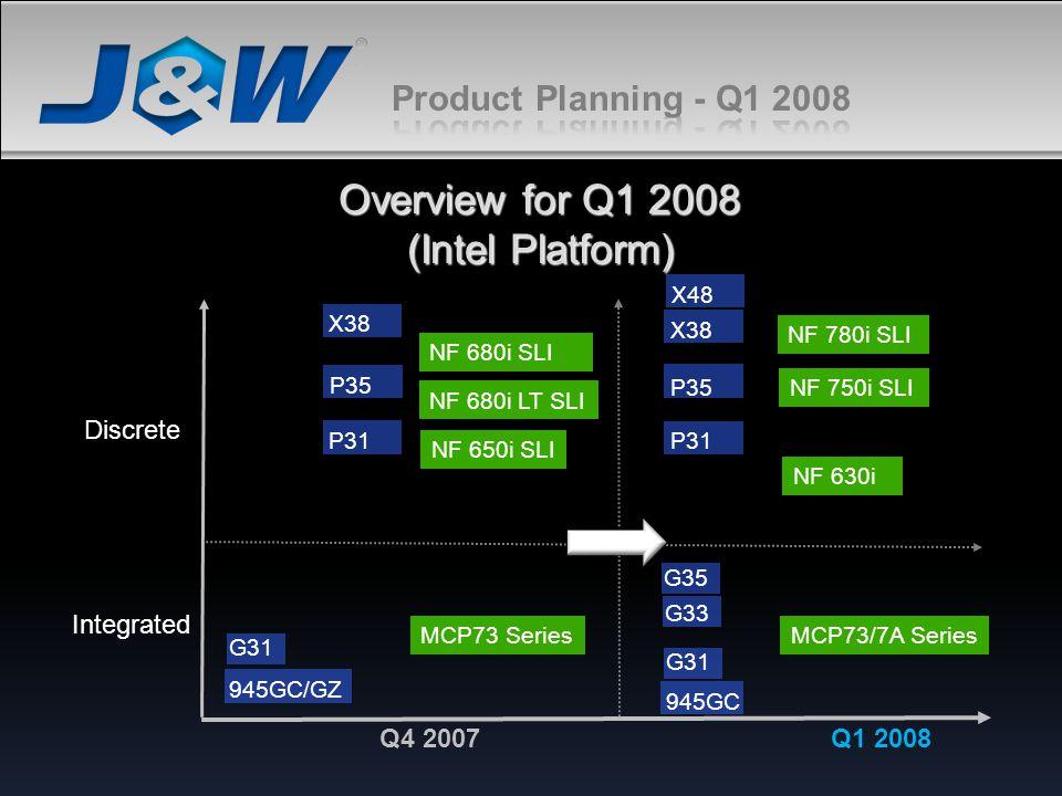 Overview for Q1 2008 (Intel Platform)