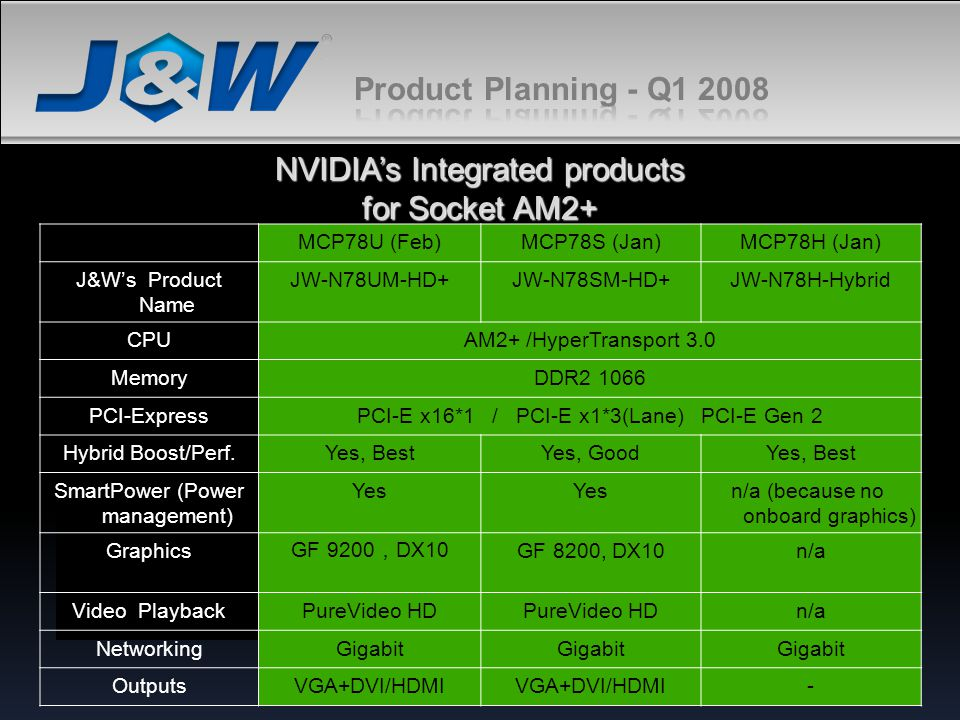 NVIDIA's Integrated products for Socket AM2+