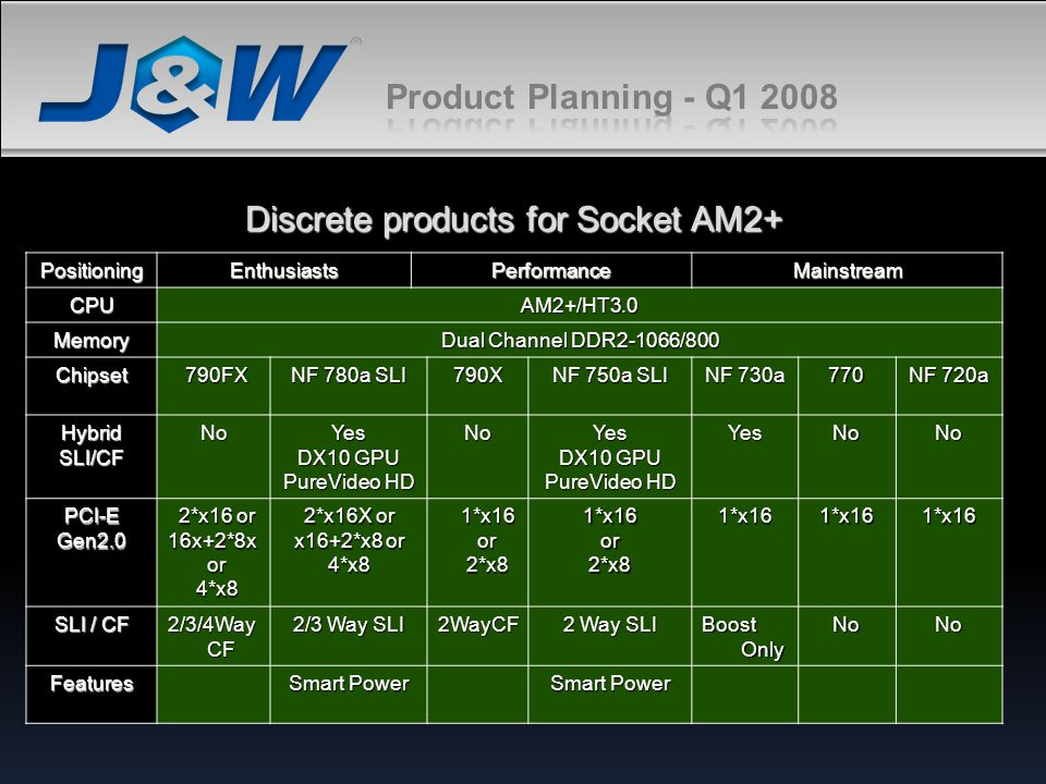 Discrete products for Socket AM2+