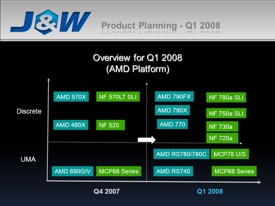 Product Planning - Q1 2008 Overview for Q1 2008 (AMD Platform)
