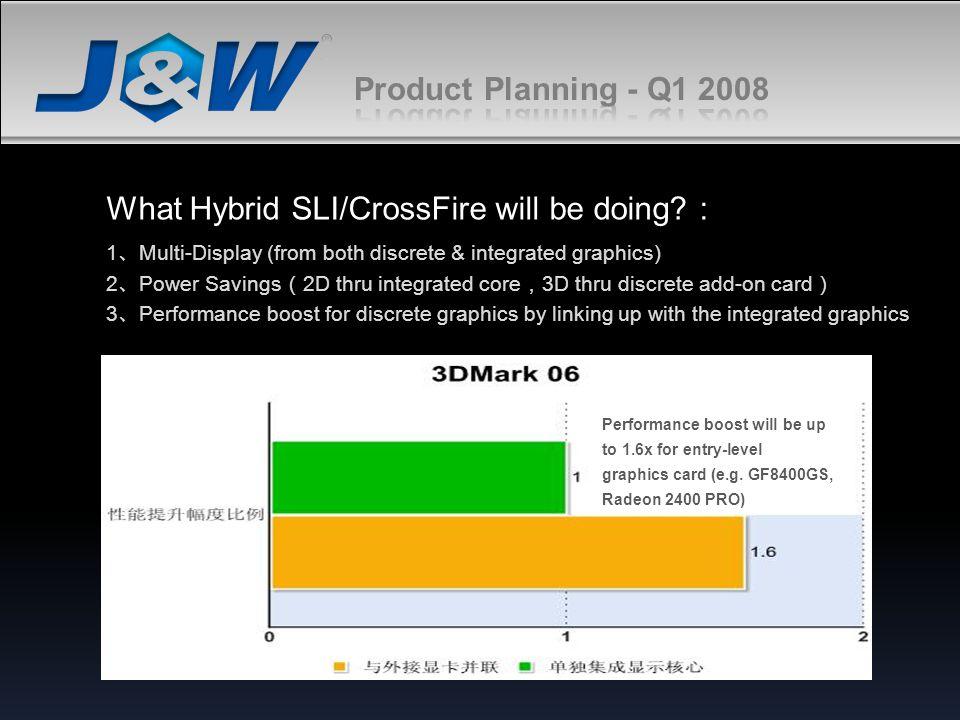 What Hybrid SLI/CrossFire will be doing :