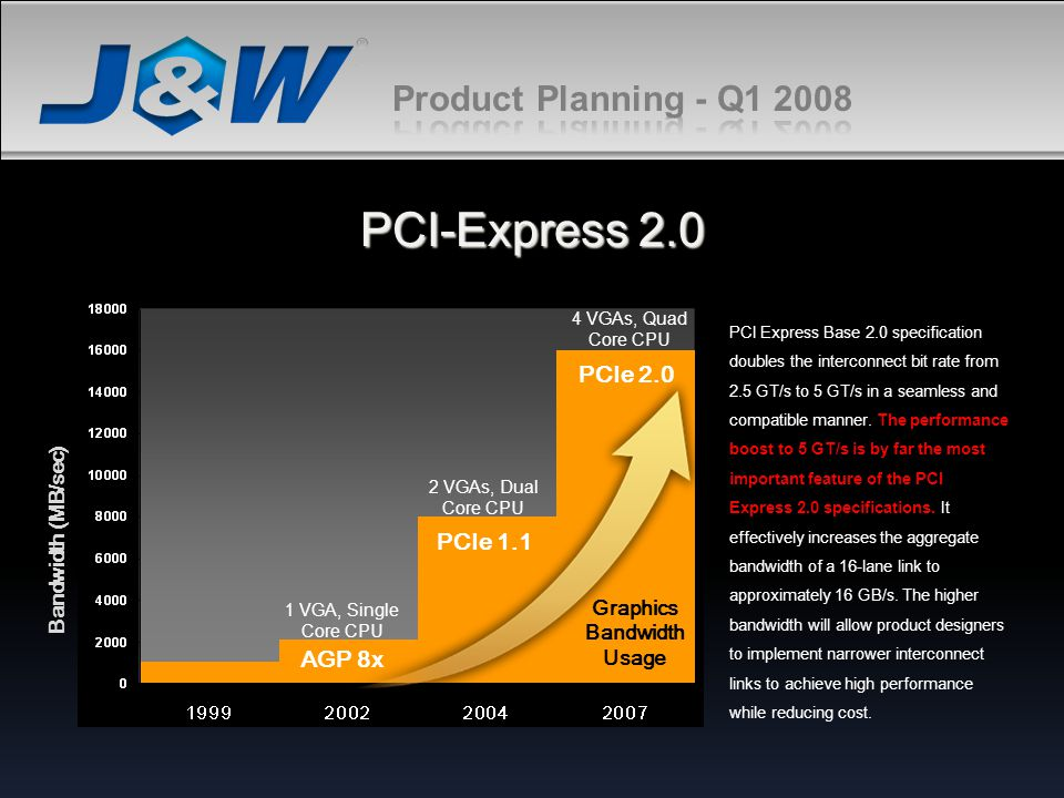 PCI-Express 2.0 Product Planning - Q1 2008 PCIe 2.0 PCIe 1.1 AGP 8x