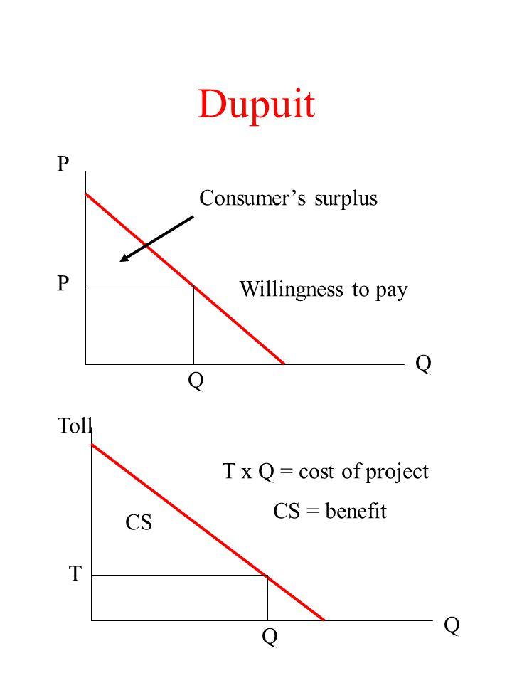 Dupuit P Consumer's surplus P Willingness to pay Q Q Toll