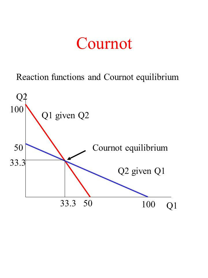 Cournot Reaction functions and Cournot equilibrium Q2 100 Q1 given Q2