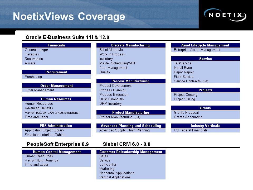 NoetixViews Coverage SW updated 6/09