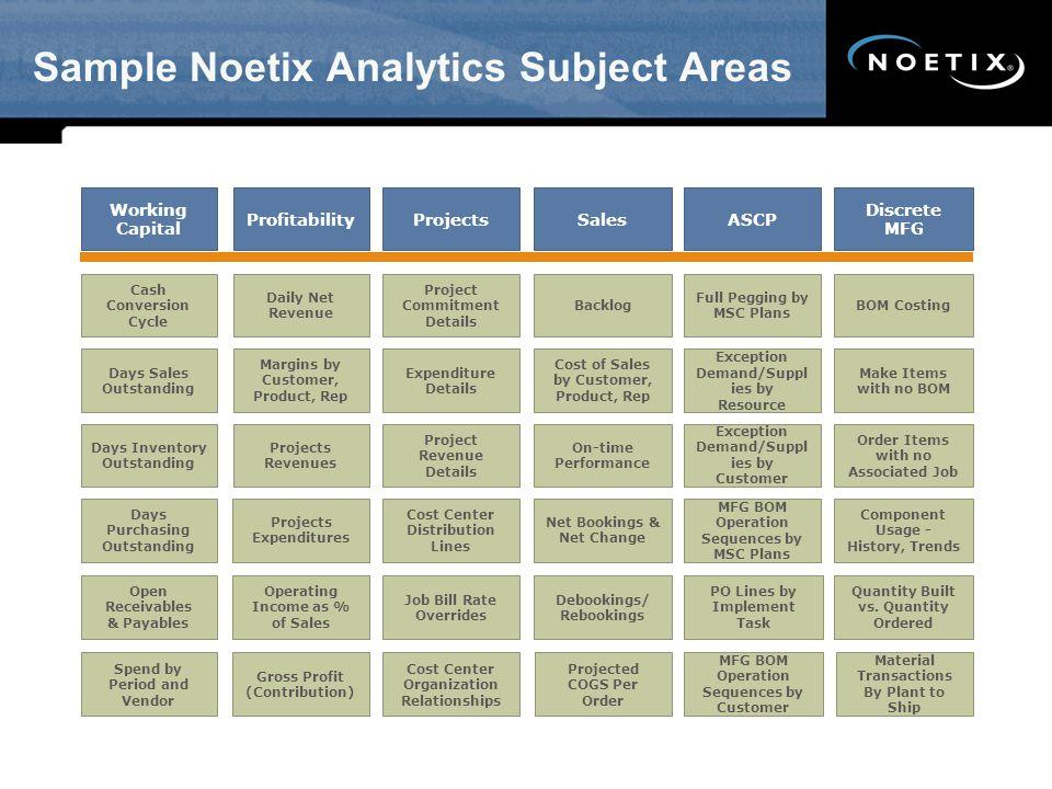Sample Noetix Analytics Subject Areas