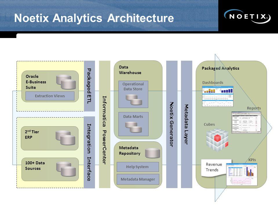 Noetix Analytics Architecture