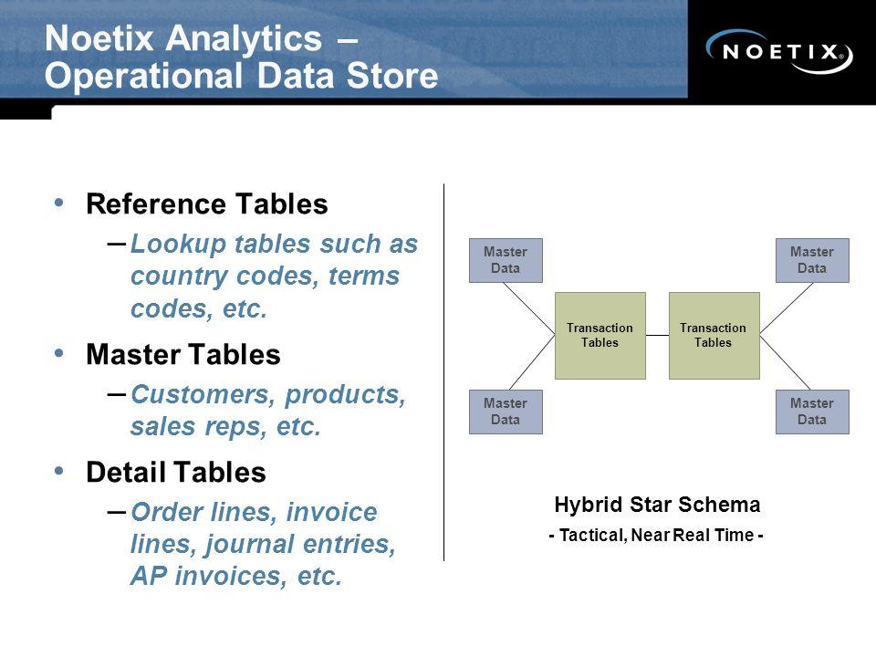 Noetix Analytics – Operational Data Store