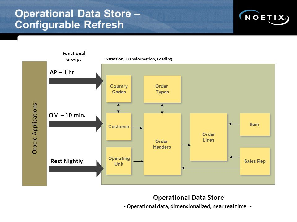 Operational Data Store – Configurable Refresh