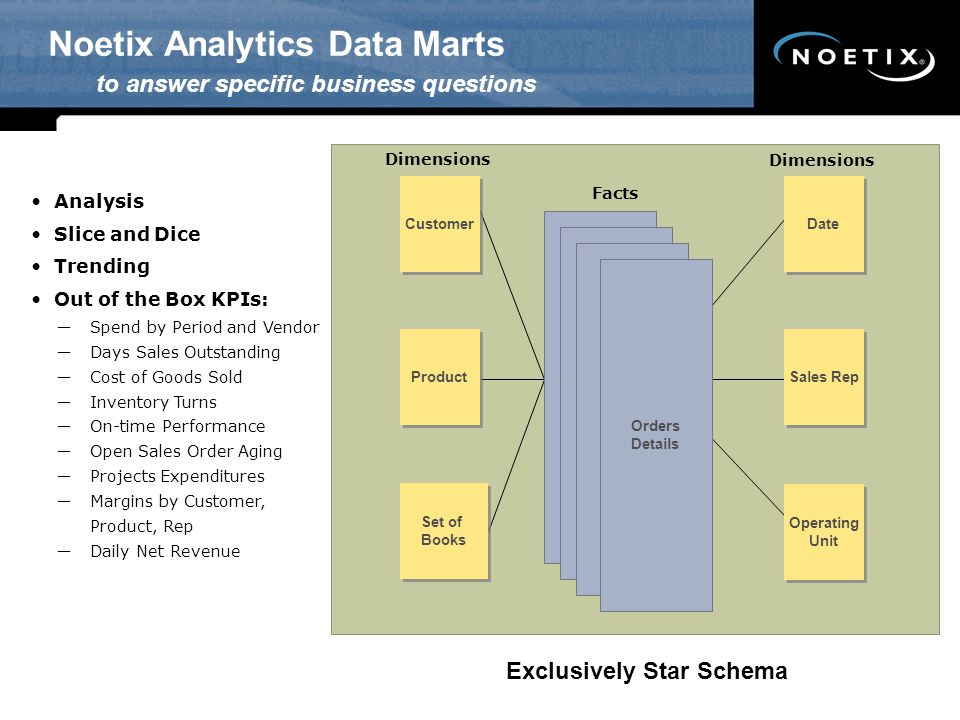 Noetix Analytics Data Marts to answer specific business questions