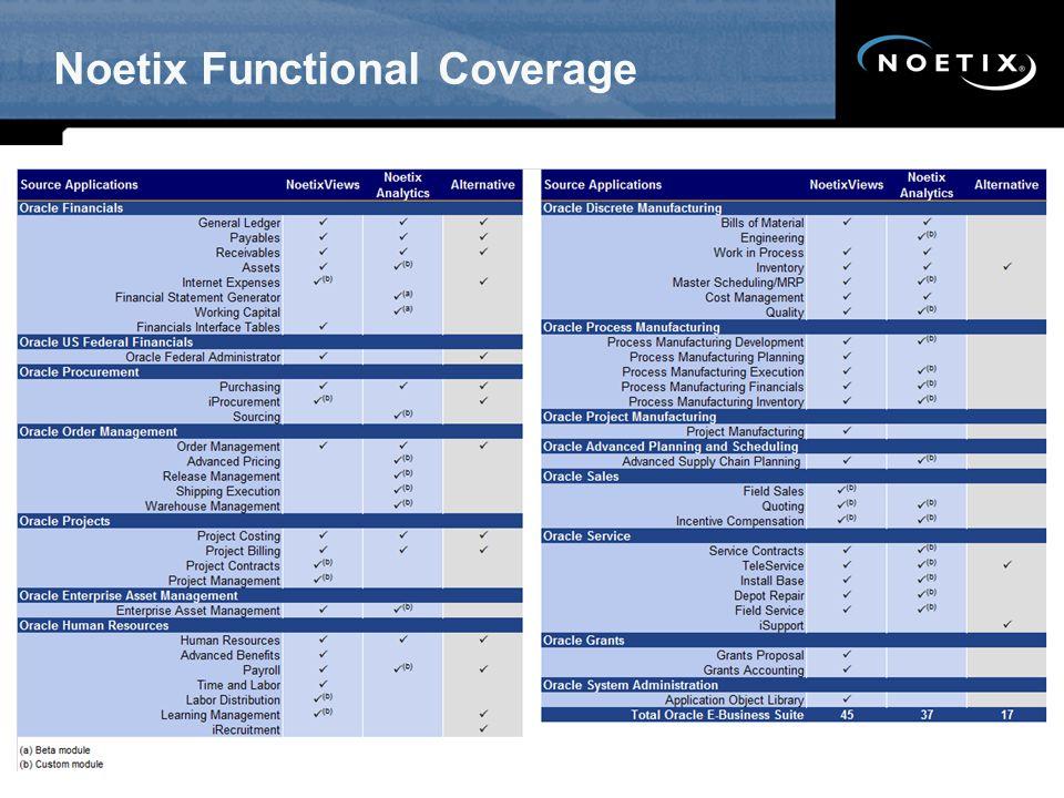 Noetix Functional Coverage