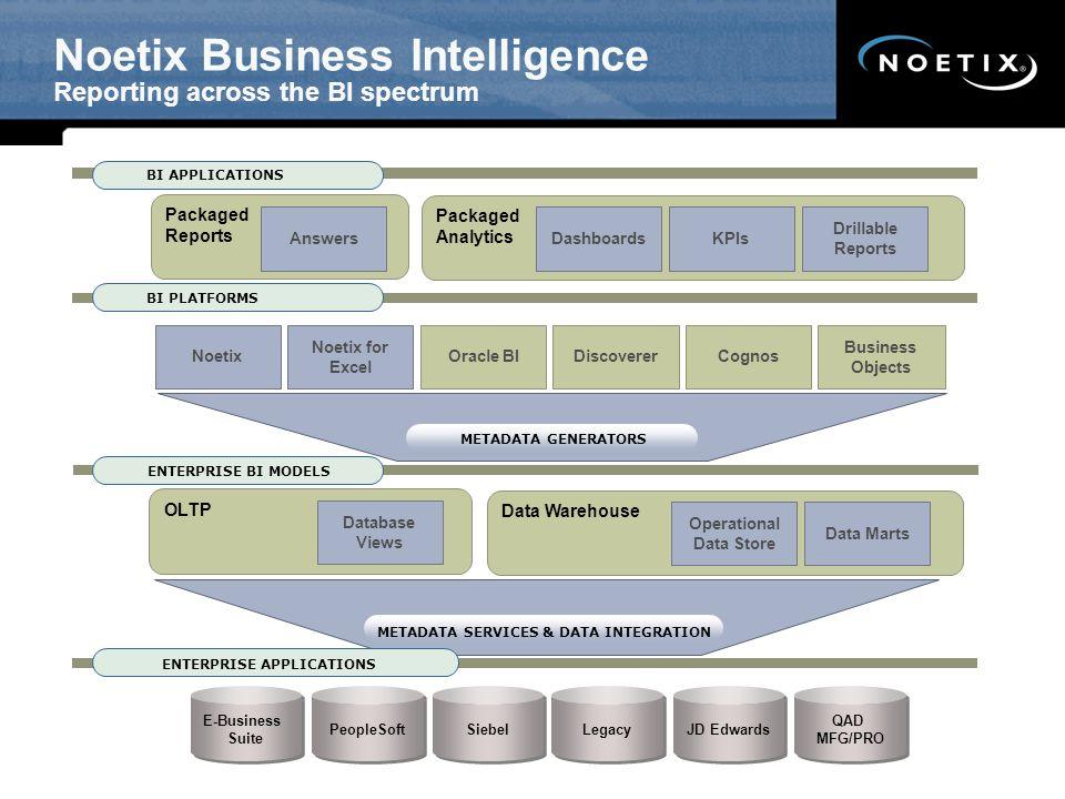 Noetix Business Intelligence Reporting across the BI spectrum