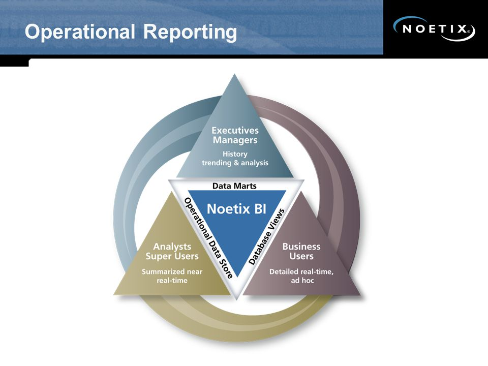Operational Reporting