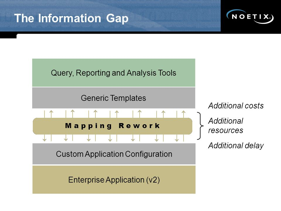 The Information Gap 70% of BI < The Information Gap >