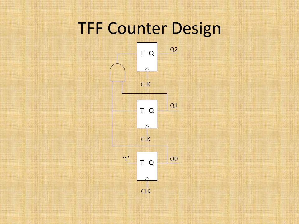 TFF Counter Design T Q Q2 CLK T Q Q1 CLK '1' T Q Q0 CLK