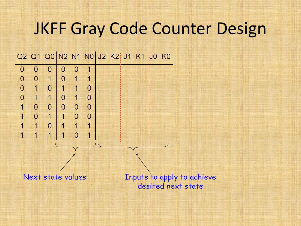 JKFF Gray Code Counter Design