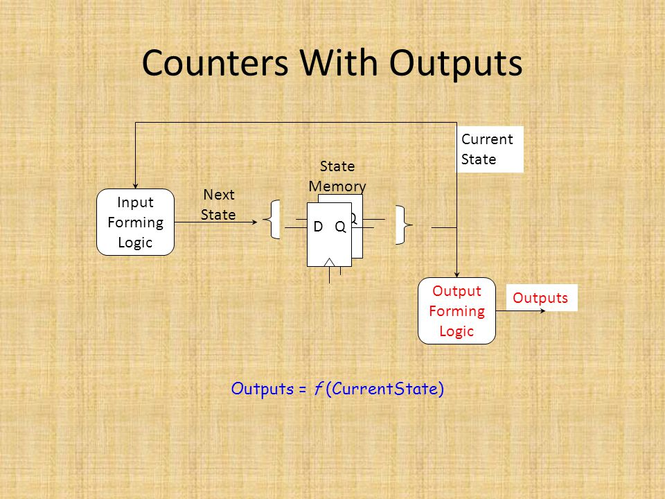 Outputs = f (CurrentState)