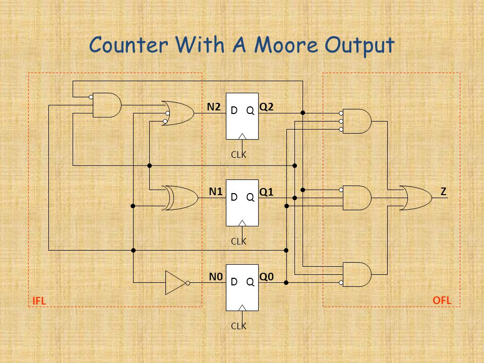 Counter With A Moore Output