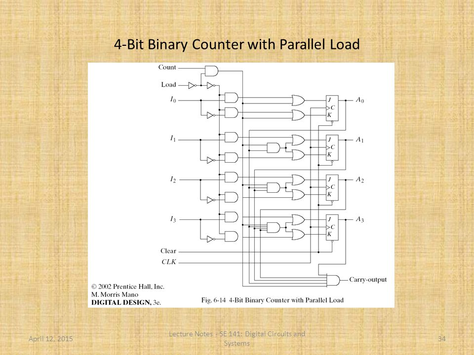 4-Bit Binary Counter with Parallel Load