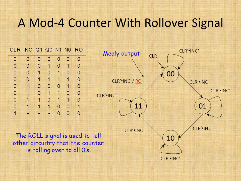 A Mod-4 Counter With Rollover Signal