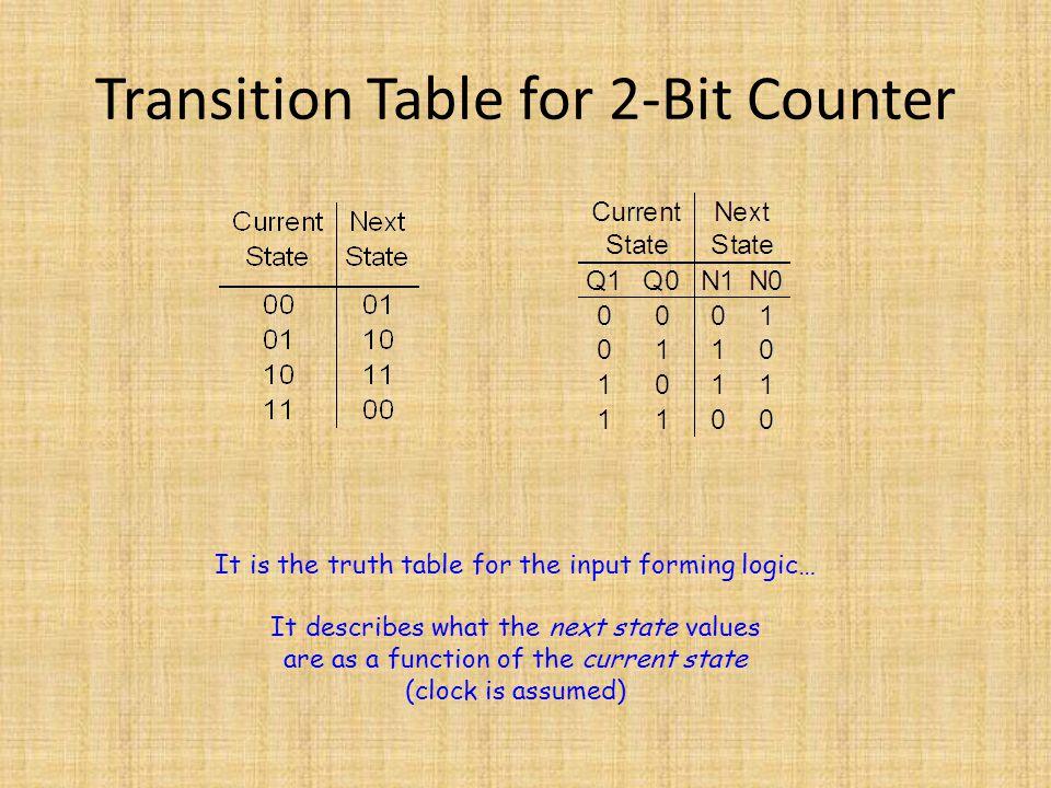 Transition Table for 2-Bit Counter
