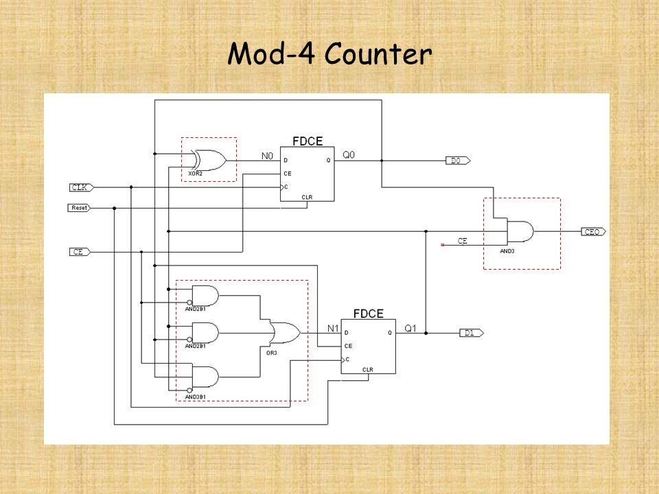 Mod-4 Counter D0 CLK CEO CE CE D1
