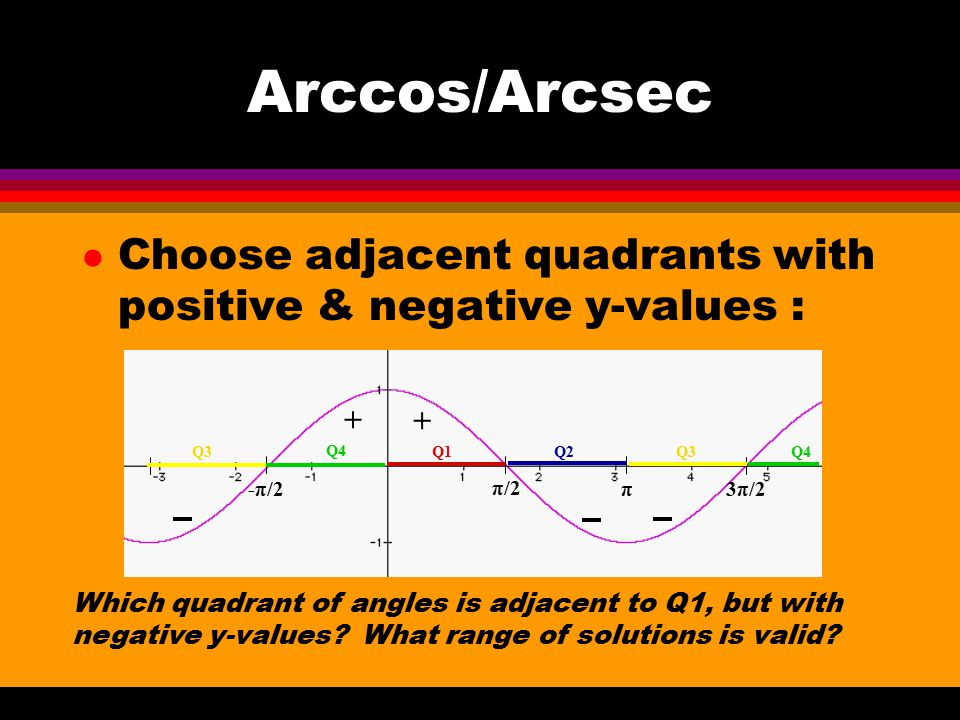 Arccos/Arcsec Choose adjacent quadrants with positive & negative y-values : + π/2. 3π/2. π. -π/2.